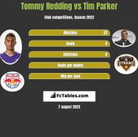 Tommy Redding vs Tim Parker h2h player stats