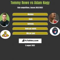 Tommy Rowe vs Adam Nagy h2h player stats