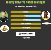 Tommy Rowe vs Adrian Mariappa h2h player stats