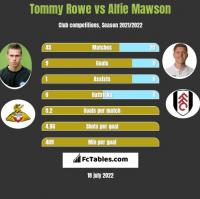 Tommy Rowe vs Alfie Mawson h2h player stats