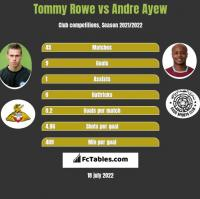 Tommy Rowe vs Andre Ayew h2h player stats