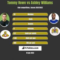 Tommy Rowe vs Ashley Williams h2h player stats