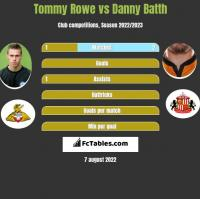 Tommy Rowe vs Danny Batth h2h player stats