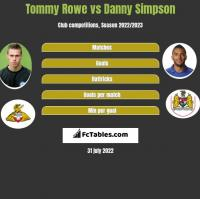 Tommy Rowe vs Danny Simpson h2h player stats