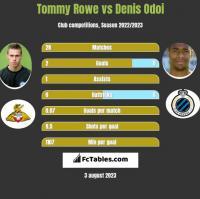 Tommy Rowe vs Denis Odoi h2h player stats