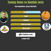 Tommy Rowe vs Dominic Iorfa h2h player stats