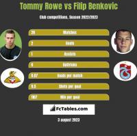 Tommy Rowe vs Filip Benkovic h2h player stats