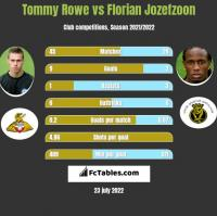 Tommy Rowe vs Florian Jozefzoon h2h player stats