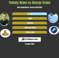 Tommy Rowe vs George Evans h2h player stats