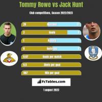 Tommy Rowe vs Jack Hunt h2h player stats