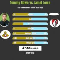 Tommy Rowe vs Jamal Lowe h2h player stats
