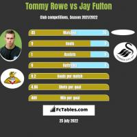 Tommy Rowe vs Jay Fulton h2h player stats
