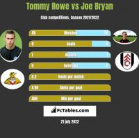 Tommy Rowe vs Joe Bryan h2h player stats