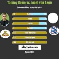 Tommy Rowe vs Joost van Aken h2h player stats