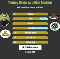 Tommy Rowe vs Julian Boerner h2h player stats