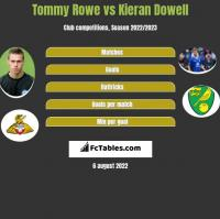 Tommy Rowe vs Kieran Dowell h2h player stats