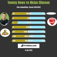 Tommy Rowe vs Niclas Eliasson h2h player stats