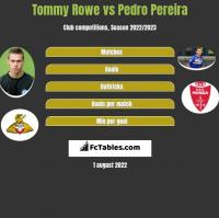 Tommy Rowe vs Pedro Pereira h2h player stats
