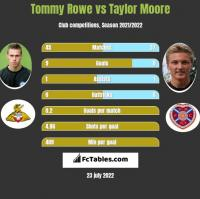 Tommy Rowe vs Taylor Moore h2h player stats