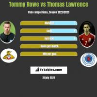 Tommy Rowe vs Thomas Lawrence h2h player stats