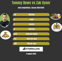 Tommy Rowe vs Zak Vyner h2h player stats