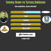 Tommy Rowe vs Tyreeq Bakinson h2h player stats