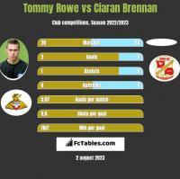 Tommy Rowe vs Ciaran Brennan h2h player stats