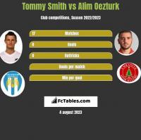 Tommy Smith vs Alim Oezturk h2h player stats