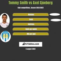 Tommy Smith vs Axel Sjoeberg h2h player stats