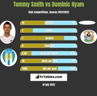 Tommy Smith vs Dominic Hyam h2h player stats