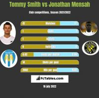 Tommy Smith vs Jonathan Mensah h2h player stats
