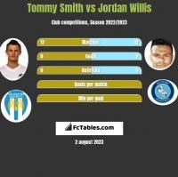 Tommy Smith vs Jordan Willis h2h player stats