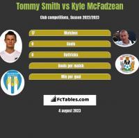Tommy Smith vs Kyle McFadzean h2h player stats