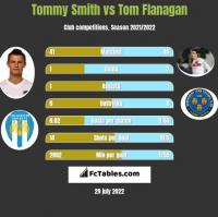 Tommy Smith vs Tom Flanagan h2h player stats