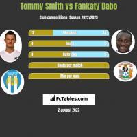 Tommy Smith vs Fankaty Dabo h2h player stats