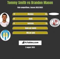 Tommy Smith vs Brandon Mason h2h player stats
