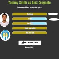Tommy Smith vs Alex Crognale h2h player stats