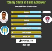 Tommy Smith vs Lalas Abubakar h2h player stats