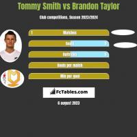Tommy Smith vs Brandon Taylor h2h player stats