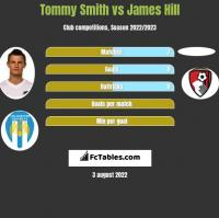 Tommy Smith vs James Hill h2h player stats