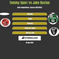 Tommy Spurr vs Jake Buxton h2h player stats