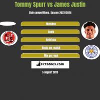 Tommy Spurr vs James Justin h2h player stats