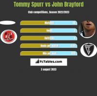 Tommy Spurr vs John Brayford h2h player stats