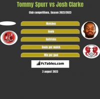 Tommy Spurr vs Josh Clarke h2h player stats
