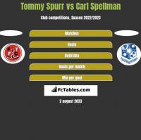 Tommy Spurr vs Carl Spellman h2h player stats