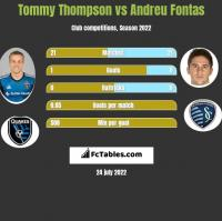 Tommy Thompson vs Andreu Fontas h2h player stats