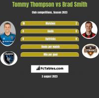 Tommy Thompson vs Brad Smith h2h player stats