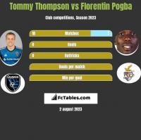 Tommy Thompson vs Florentin Pogba h2h player stats