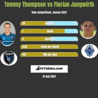 Tommy Thompson vs Florian Jungwirth h2h player stats