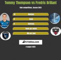 Tommy Thompson vs Fredric Brillant h2h player stats